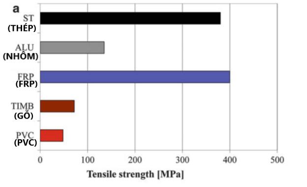 so sánh nhựa sợi thủy tinh FRP và PVC