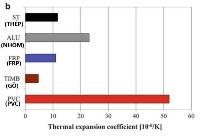 So sánh nhựa thủy tinh frp và pvc chịu nhiệt